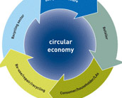 Circular Economy / Closed loop